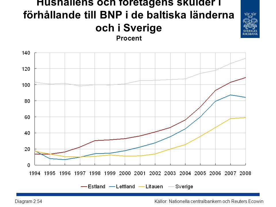Hushållens och företagens skulder i förhållande till BNP i de baltiska länderna och i Sverige Procent Källor: Nationella centralbankern och Reuters Ec