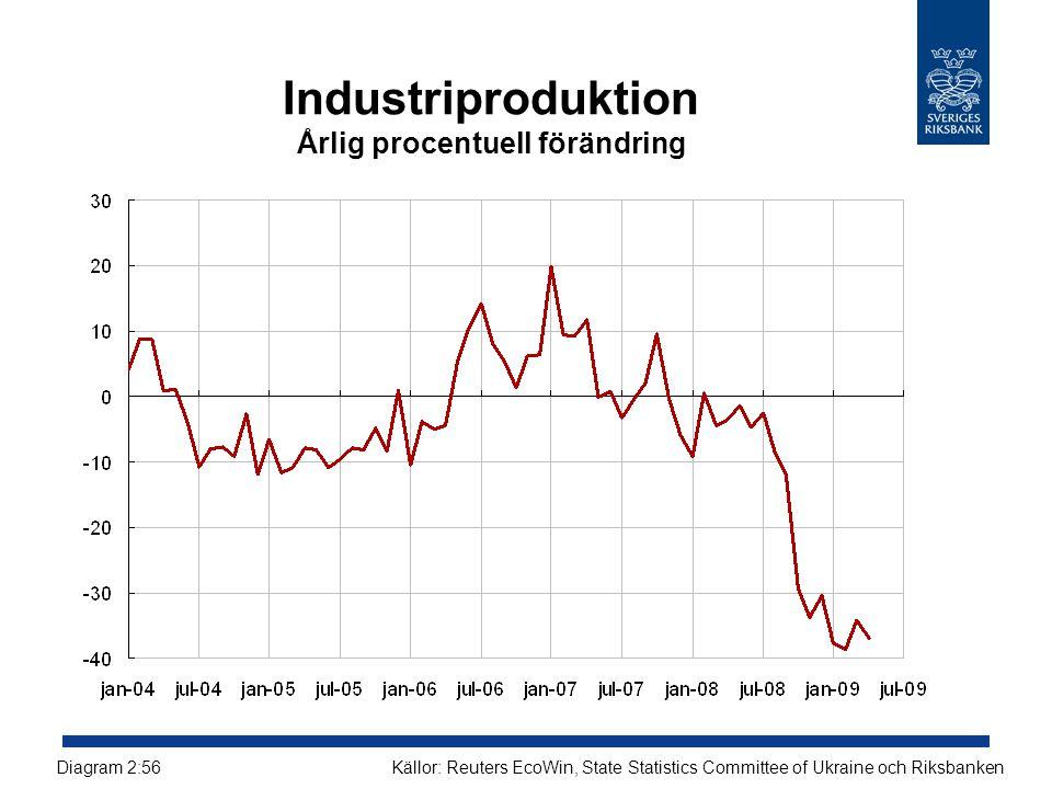 Industriproduktion Årlig procentuell förändring Källor: Reuters EcoWin, State Statistics Committee of Ukraine och RiksbankenDiagram 2:56