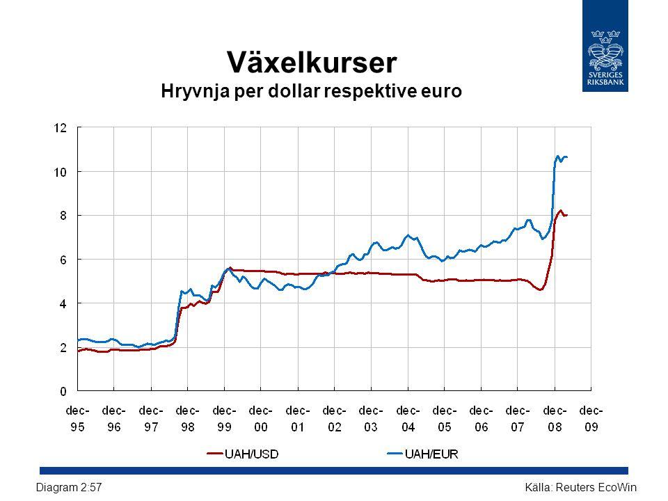 Växelkurser Hryvnja per dollar respektive euro Källa: Reuters EcoWinDiagram 2:57