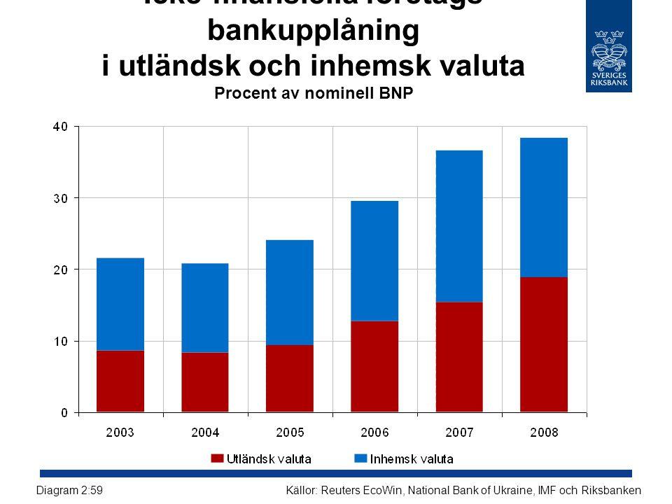 Icke-finansiella företags bankupplåning i utländsk och inhemsk valuta Procent av nominell BNP Källor: Reuters EcoWin, National Bank of Ukraine, IMF oc
