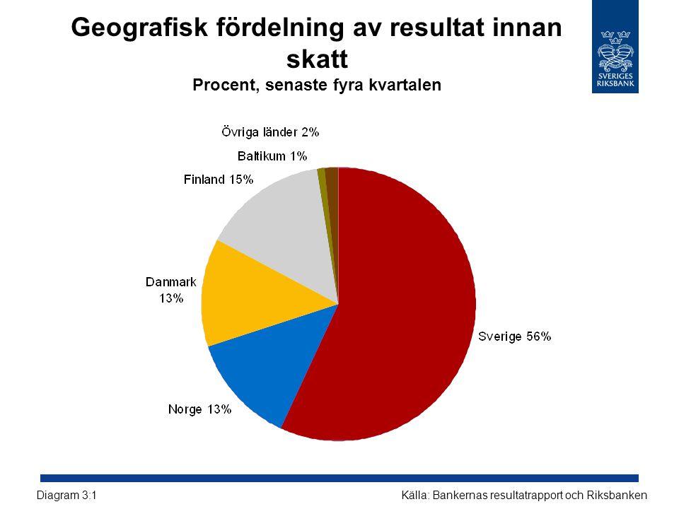 Geografisk fördelning av resultat innan skatt Procent, senaste fyra kvartalen Källa: Bankernas resultatrapport och RiksbankenDiagram 3:1