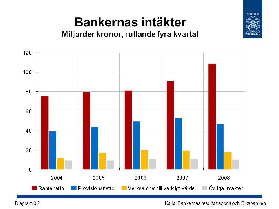 Bankernas intäkter Miljarder kronor, rullande fyra kvartal Källa: Bankernas resultatrapport och RiksbankenDiagram 3:2