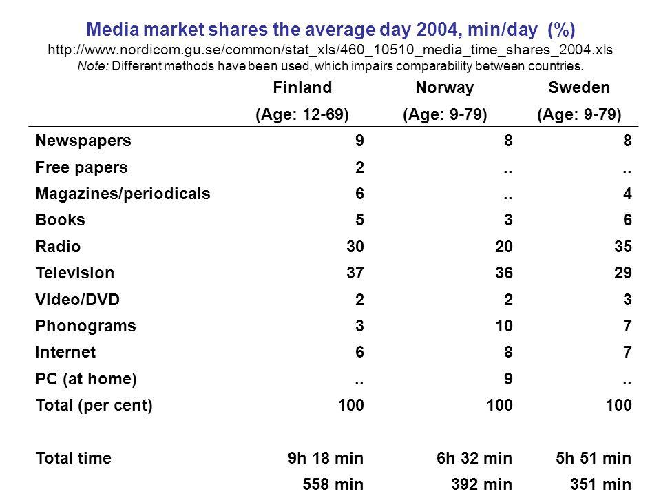 Dagstidningarnas täckning av befolkningen år 2004 Källa: World Press Trends 2005, World Association of Newspapers