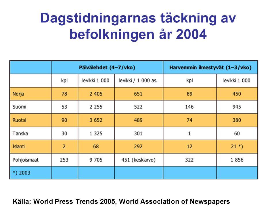 Tidningarnas upplaga per 1000 invånare (4-7 d/v) Källa: World Press Trends 2005, World Association of Newspapers