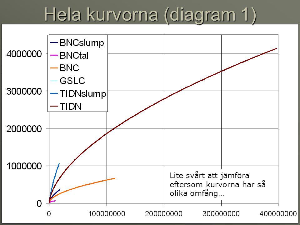 Lite svårt att jämföra eftersom kurvorna har så olika omfång… Hela kurvorna (diagram 1)