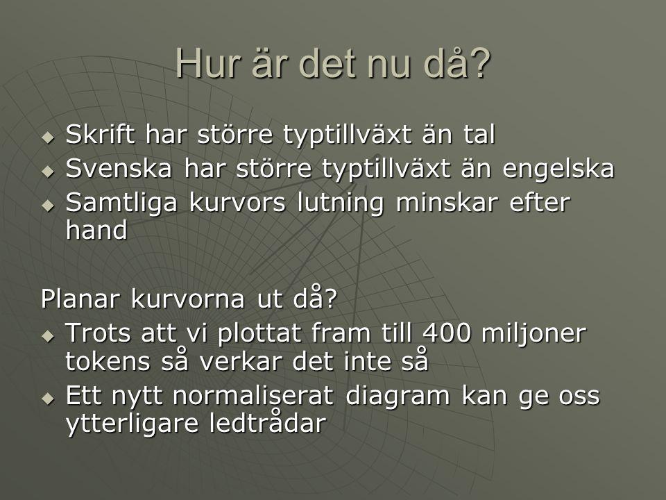 Hur är det nu då?  Skrift har större typtillväxt än tal  Svenska har större typtillväxt än engelska  Samtliga kurvors lutning minskar efter hand Pl