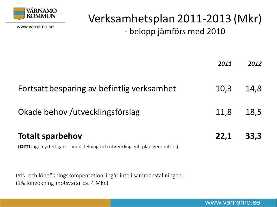 Verksamhetsplan 2011-2013 (Mkr) - belopp jämförs med 2010 20112012 Fortsatt besparing av befintlig verksamhet10,314,8 Ökade behov /utvecklingsförslag11,818,5 Totalt sparbehov ( om ingen ytterligare ramtilldelning och utveckling enl.