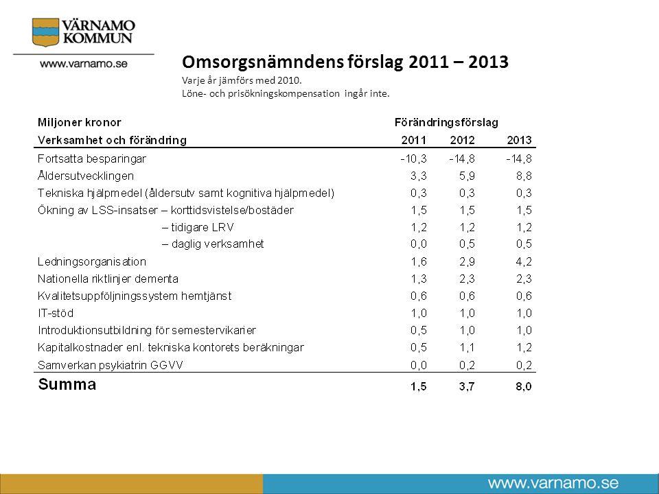 Omsorgsnämndens förslag 2011 – 2013 Varje år jämförs med 2010.