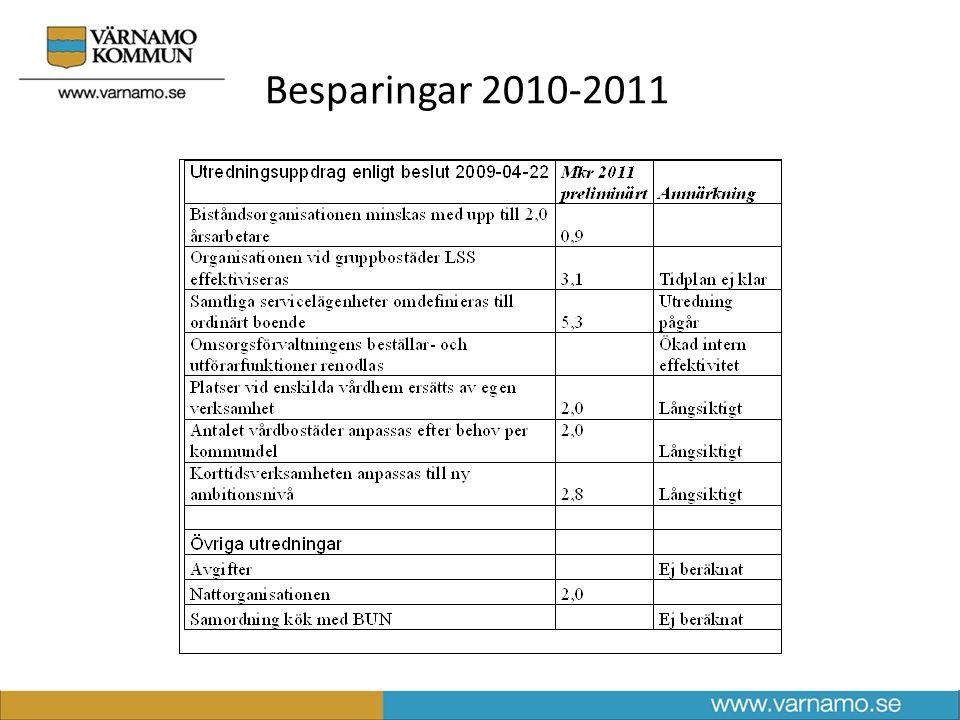 Prognos 2010 per 2010-03-31
