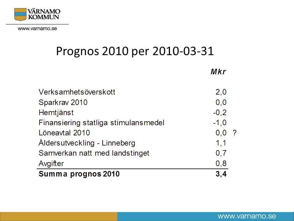 Budget 2010 - besparingar och effektiviseringar (Mkr) Beslutat sparprogram 201026,5 Kvarstående sparbehov 2010 (för att täcka ökade behov samt ramminskning) 3,1 Total besparing 201029,6