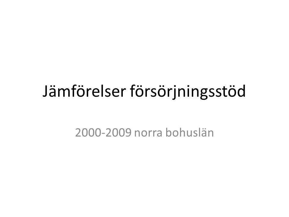 Jämförelser försörjningsstöd 2000-2009 norra bohuslän