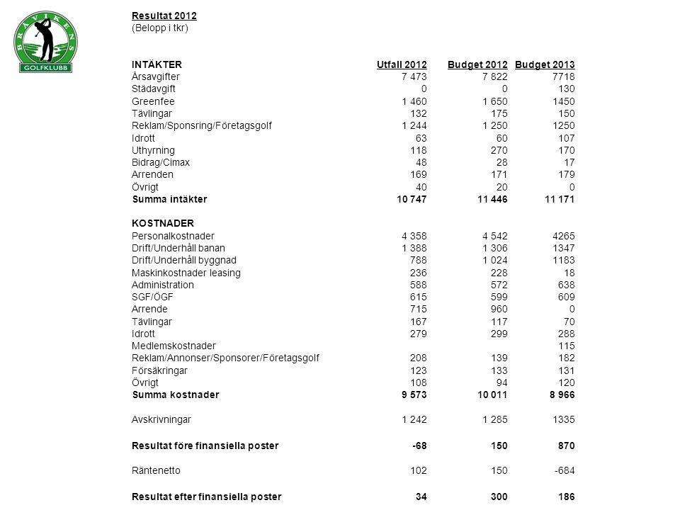 Resultat 2012 (Belopp i tkr) INTÄKTERUtfall 2012Budget 2012Budget 2013 Årsavgifter7 4737 8227718 Städavgift00130 Greenfee1 4601 6501450 Tävlingar13217