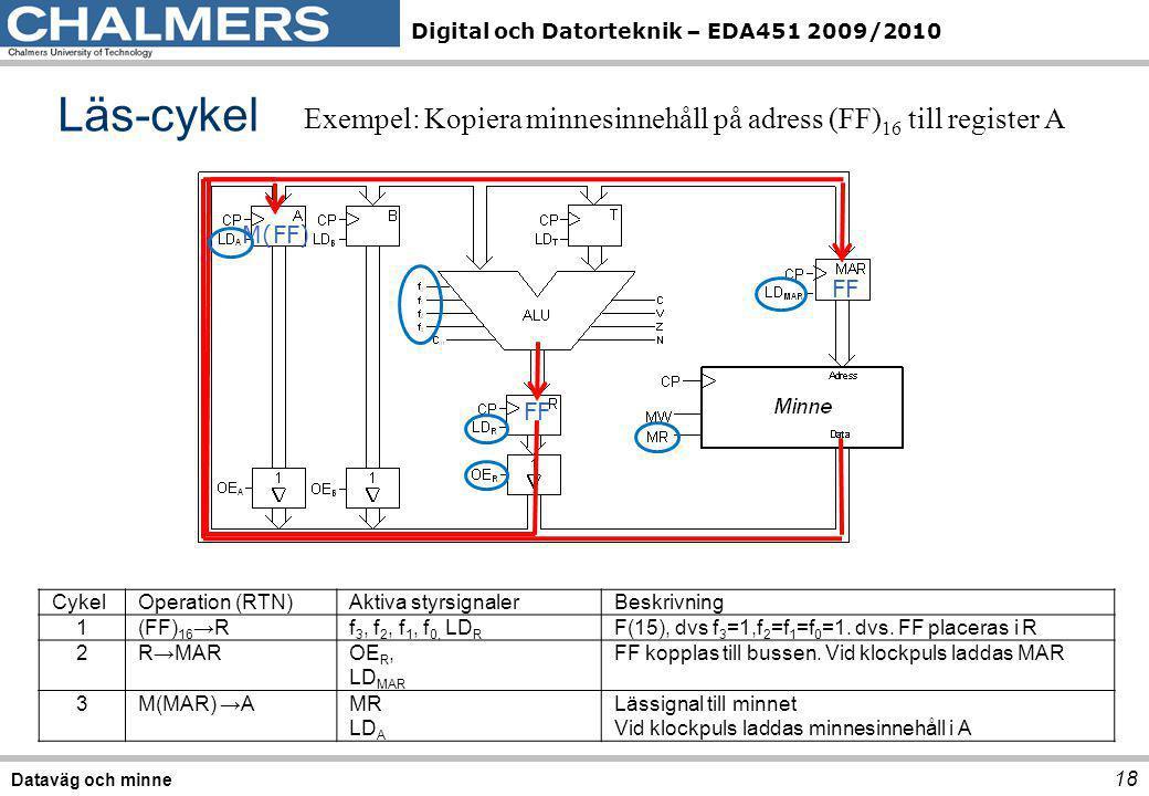 Digital och Datorteknik – EDA451 2009/2010 Läs-cykel 18 Dataväg och minne Exempel: Kopiera minnesinnehåll på adress (FF) 16 till register A CykelOpera
