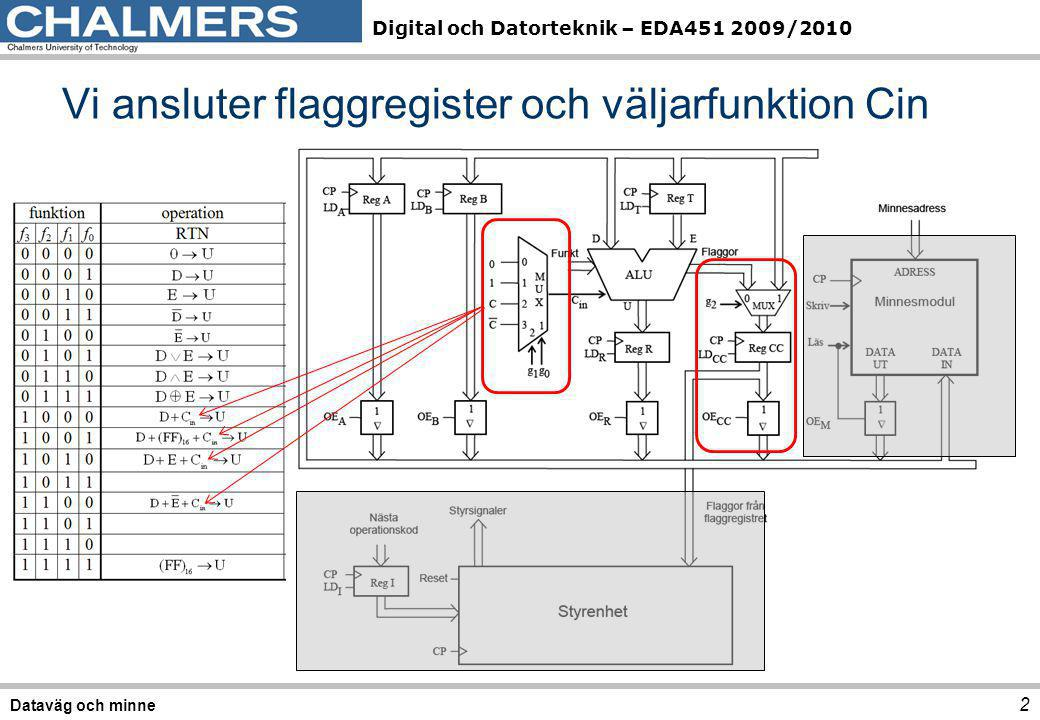 Digital och Datorteknik – EDA451 2009/2010 Väljarfunktion för Cin 3 Dataväg och minne f3 f2 f1 f0 U = f(D,E,F,Cin) OperationResultat 0 0 Bitvis nollställning0 0 0 0 1D 0 0 1 0E 0 0 1 1Bitvis inverteringD 1k 0 1 0 0Bitvis inverteringE 1k 0 1 Bitvis ORD OR E 0 1 1 0Bitvis ANDD AND E 0 1 1 1Bitvis XORD XOR E 1 0 0 0D + 0 + CinD + Cin 1 0 0 1D + FF 16 + Cin D  1 + Cin 1 0 D + E + Cin 1 0 1 1D + D + Cin2D + Cin 1 1 0 0D +E 1k + Cin D  E  1 + Cin 1 1 0 1Bitvis nollställning0 1 1 1 0Bitvis nollställning0 1 1 Bitvis ettställningFF 16 G=2 (1,0)=g 1 G=g 1 g 0