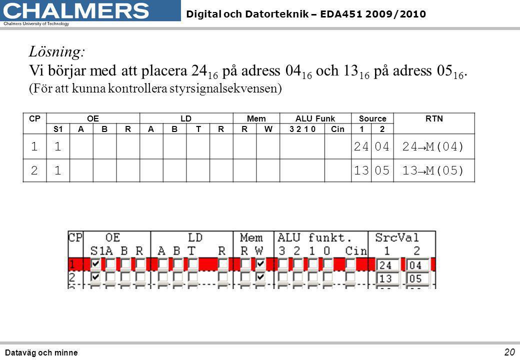 Digital och Datorteknik – EDA451 2009/2010 20 Dataväg och minne Lösning: Vi börjar med att placera 24 16 på adress 04 16 och 13 16 på adress 05 16. (F