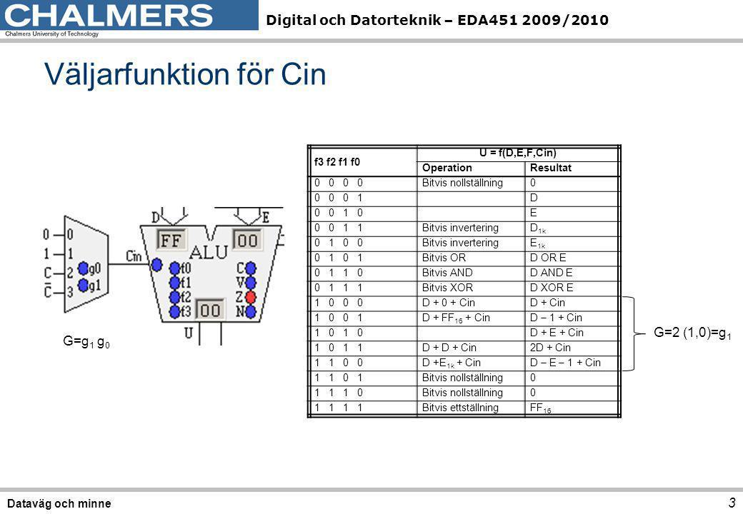 Digital och Datorteknik – EDA451 2009/2010 Väljarfunktion för Cin 3 Dataväg och minne f3 f2 f1 f0 U = f(D,E,F,Cin) OperationResultat 0 0 Bitvis nollst