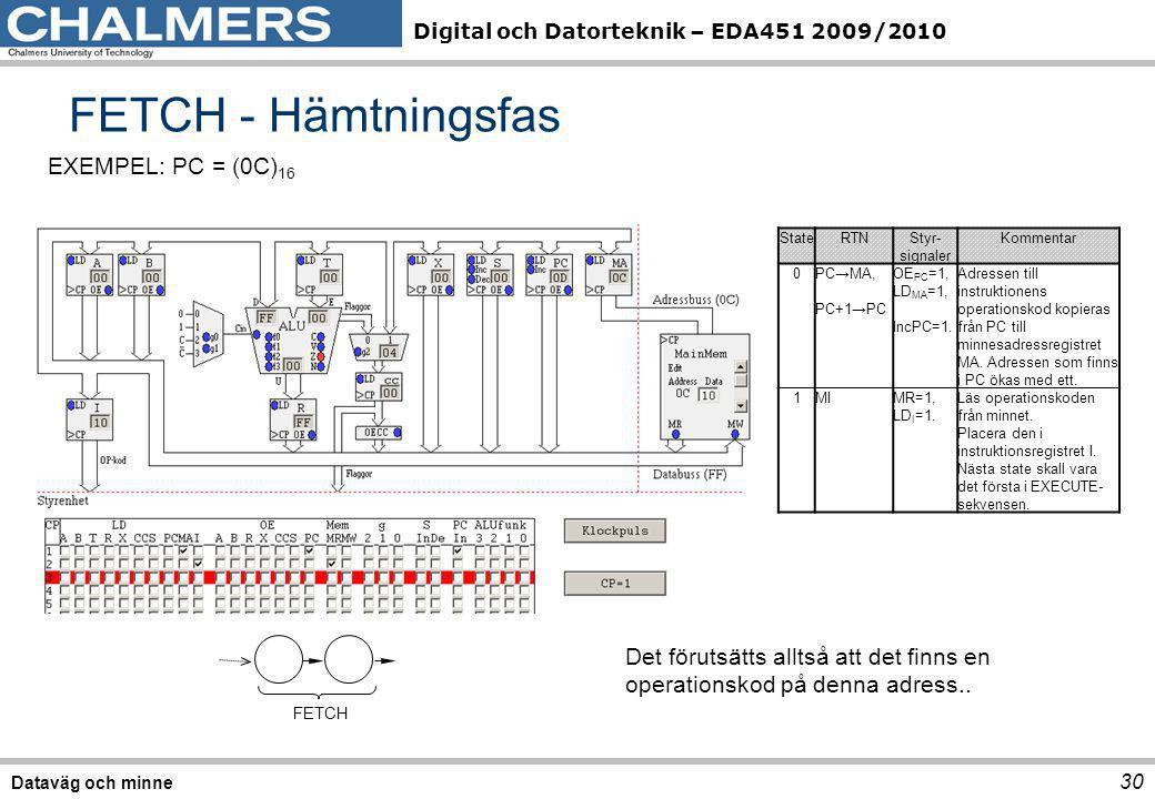 Digital och Datorteknik – EDA451 2009/2010 30 Dataväg och minne FETCH - Hämtningsfas StateRTNStyr- signaler Kommentar 0PC→MA, PC+1→PC OE PC =1, LD MA