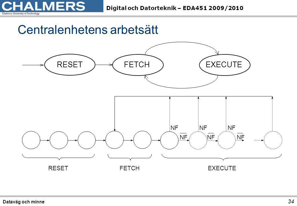 Digital och Datorteknik – EDA451 2009/2010 Centralenhetens arbetsätt 34 Dataväg och minne EXECUTEFETCHRESET NF FETCH EXECUTE RESET