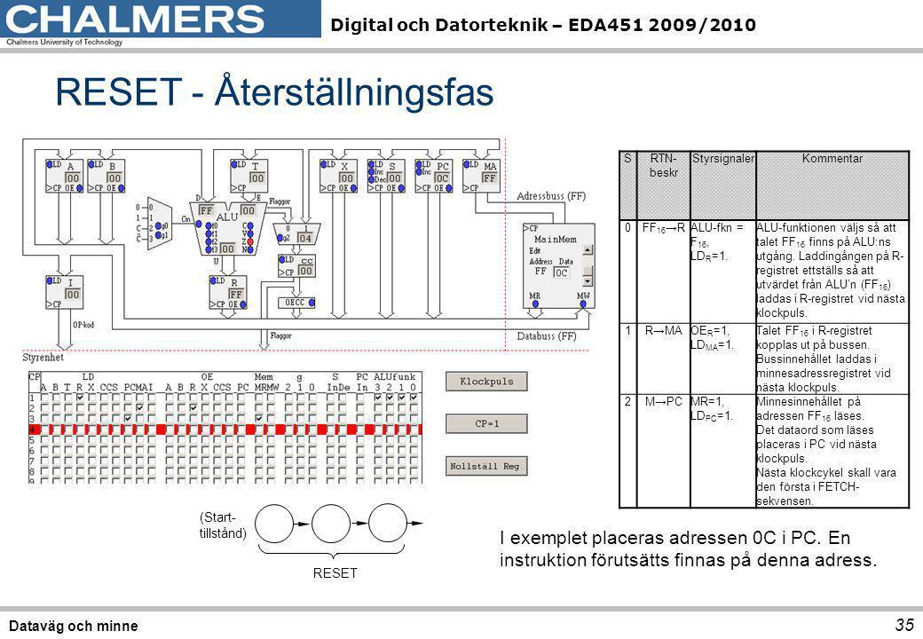 Digital och Datorteknik – EDA451 2009/2010 RESET - Återställningsfas 35 Dataväg och minne SRTN- beskr StyrsignalerKommentar 0FF 16 →RALU-fkn = F 16, L