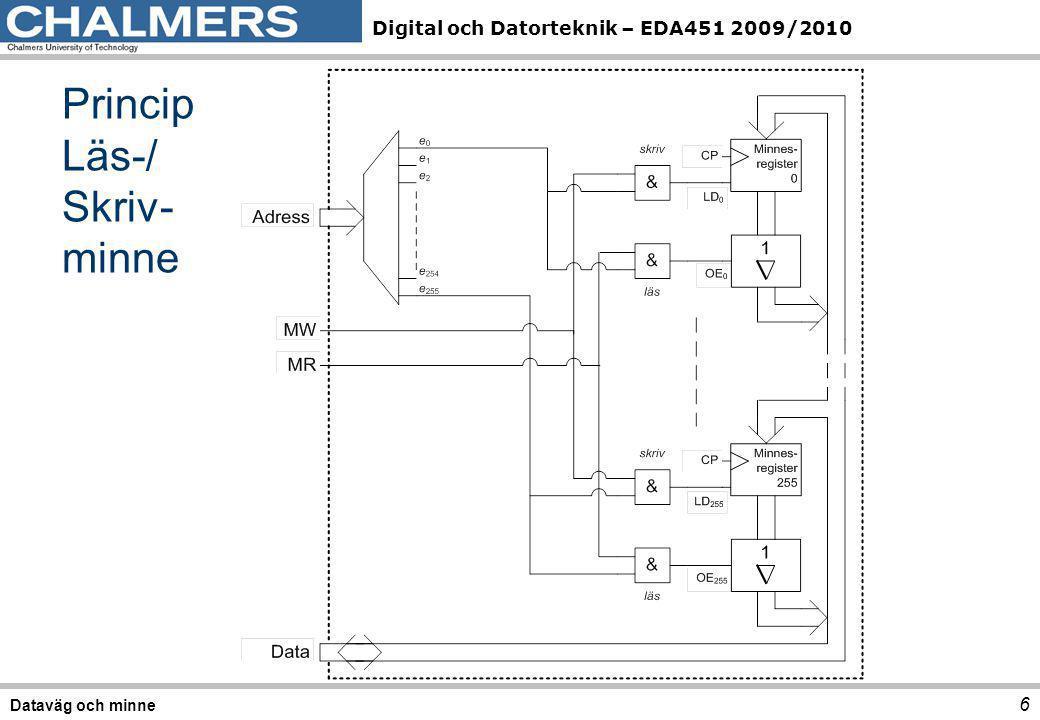 Digital och Datorteknik – EDA451 2009/2010 Princip Läs-/ Skriv- minne 6 Dataväg och minne
