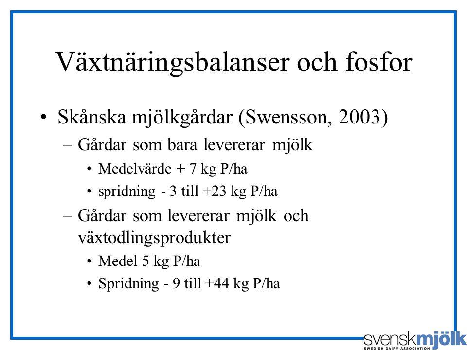 Växtnäringsbalanser och fosfor Skånska mjölkgårdar (Swensson, 2003) –Gårdar som bara levererar mjölk Medelvärde + 7 kg P/ha spridning - 3 till +23 kg