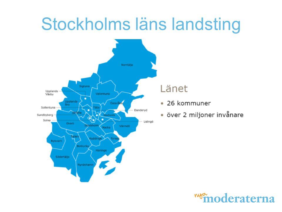Valresultat 2010 Landstings- fullmäktige har 149 ledamöter M 57 C 6 FP 15 KD 7 S 39 V 10 MP 15