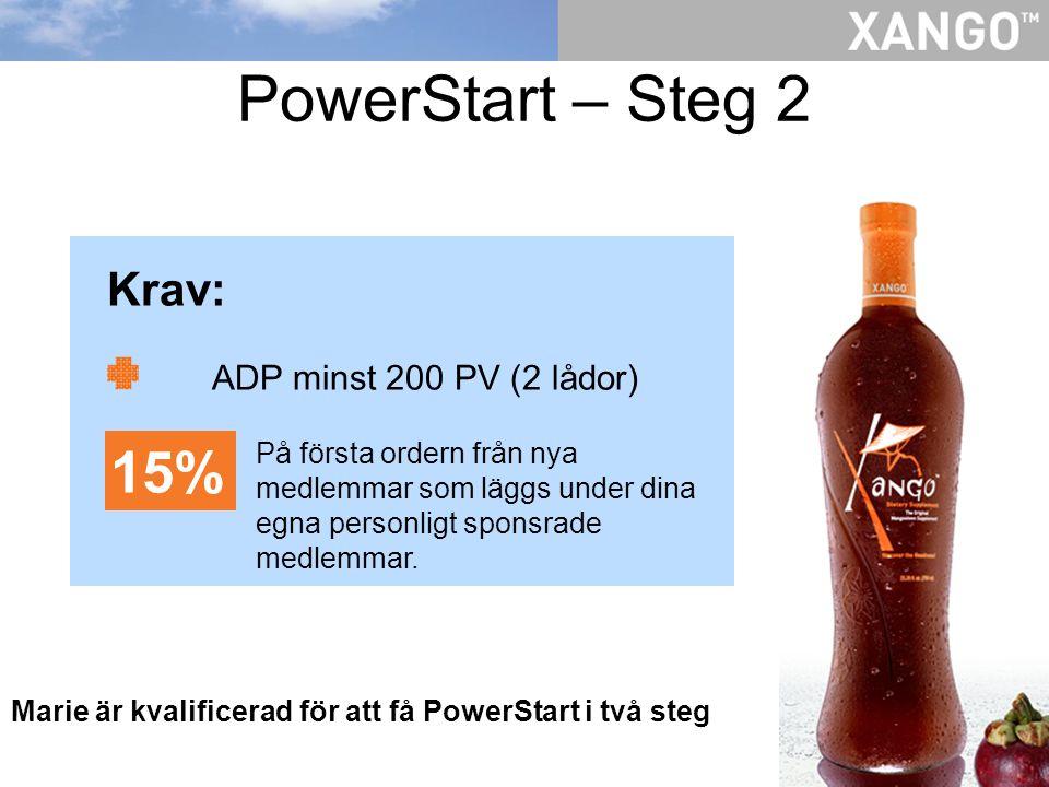 PowerStart – Steg 2 Marie är kvalificerad för att få PowerStart i två steg Krav: ADP minst 200 PV (2 lådor) 15% På första ordern från nya medlemmar som läggs under dina egna personligt sponsrade medlemmar.