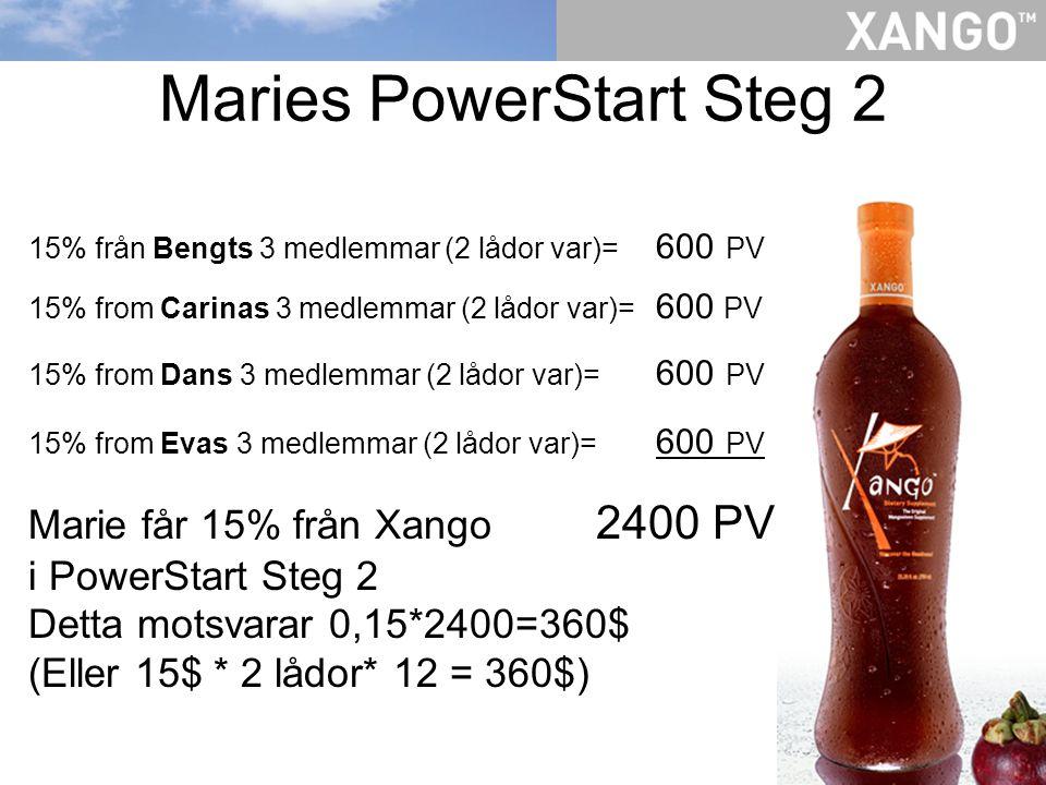 Maries PowerStart Steg 2 15% från Bengts 3 medlemmar (2 lådor var)= 600 PV 15% from Carinas 3 medlemmar (2 lådor var)= 600 PV 15% from Dans 3 medlemmar (2 lådor var)= 600 PV 15% from Evas 3 medlemmar (2 lådor var)= 600 PV Marie får 15% från Xango 2400 PV i PowerStart Steg 2 Detta motsvarar 0,15*2400=360$ (Eller 15$ * 2 lådor* 12 = 360$)