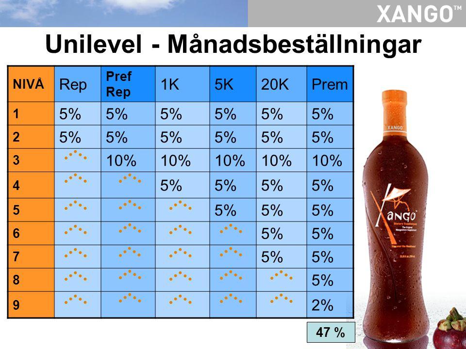 Unilevel - Månadsbeställningar NIVÅ Rep Pref Rep 1K5K20KPrem 1 5% 2 3 10% 4 5% 5 6 7 8 9 2% 47 %