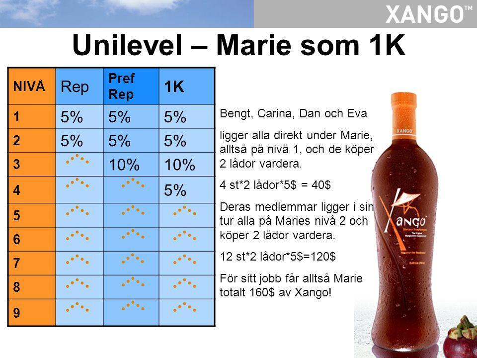 Unilevel – Marie som 1K NIVÅ Rep Pref Rep 1K 1 5% 2 3 10% 4 5% 5 6 7 8 9 Bengt, Carina, Dan och Eva ligger alla direkt under Marie, alltså på nivå 1,