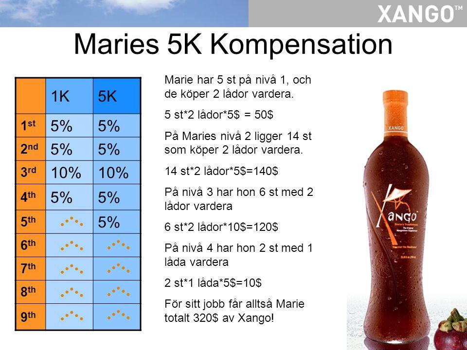 Maries 5K Kompensation 1K5K 1 st 5% 2 nd 5% 3 rd 10% 4 th 5% 5 th 5% 6 th 7 th 8 th 9 th Marie har 5 st på nivå 1, och de köper 2 lådor vardera. 5 st*