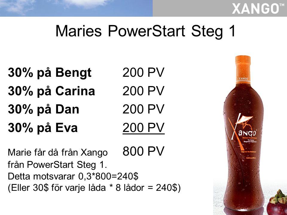 Maries PowerStart Steg 1 30% på Bengt 200 PV 30% på Carina 200 PV 30% på Dan 200 PV 30% på Eva 200 PV Marie får då från Xango 800 PV från PowerStart Steg 1.