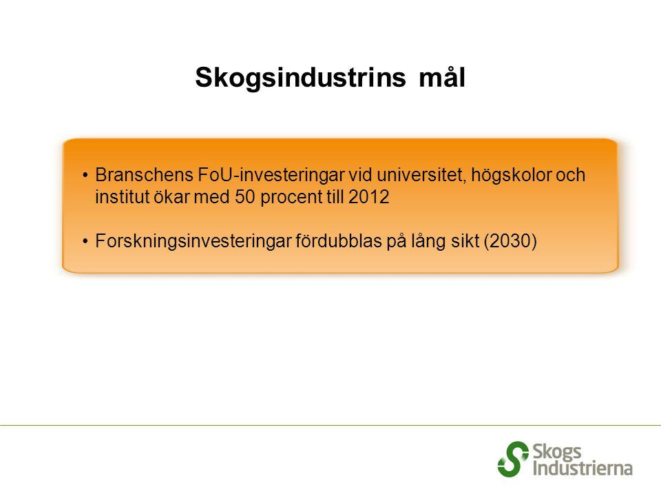 Branschens FoU-investeringar vid universitet, högskolor och institut ökar med 50 procent till 2012 Forskningsinvesteringar fördubblas på lång sikt (20