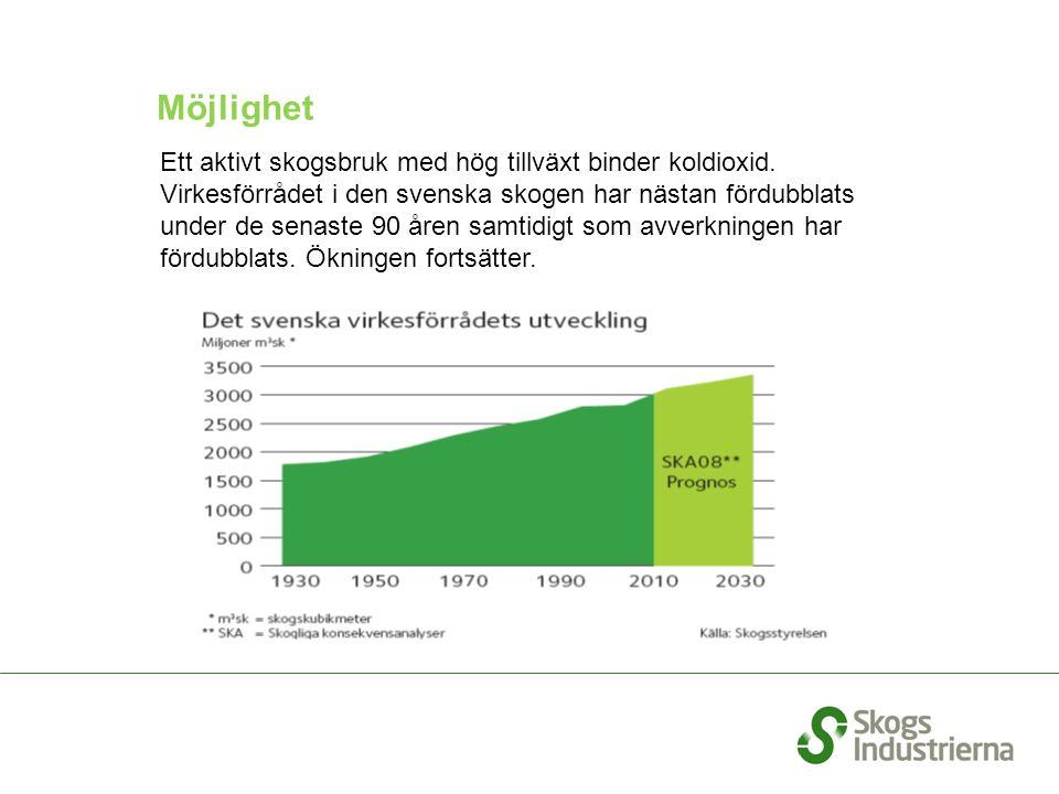Ett aktivt skogsbruk med hög tillväxt binder koldioxid. Virkesförrådet i den svenska skogen har nästan fördubblats under de senaste 90 åren samtidigt