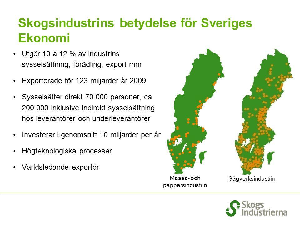 Skogsindustrins betydelse för Sveriges Ekonomi Utgör 10 à 12 % av industrins sysselsättning, förädling, export mm Exporterade för 123 miljarder år 200