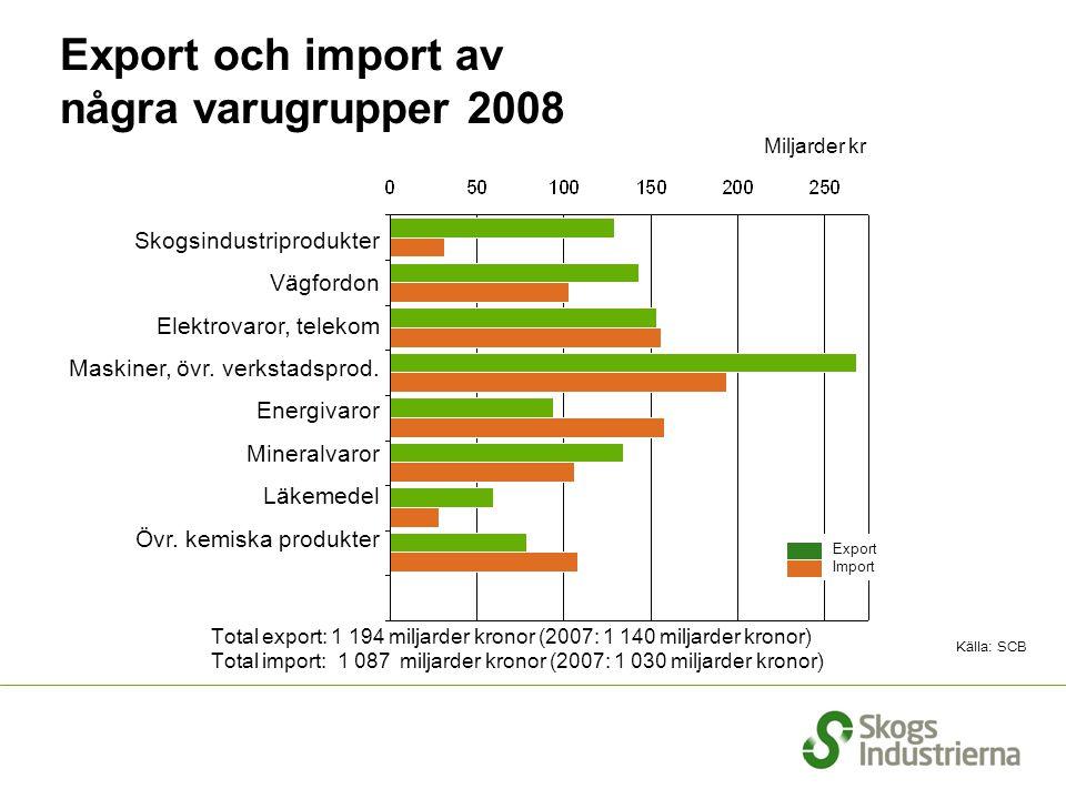 Export och import av några varugrupper 2008 Källa: SCB Total export: 1 194 miljarder kronor (2007: 1 140 miljarder kronor) Total import: 1 087 miljard