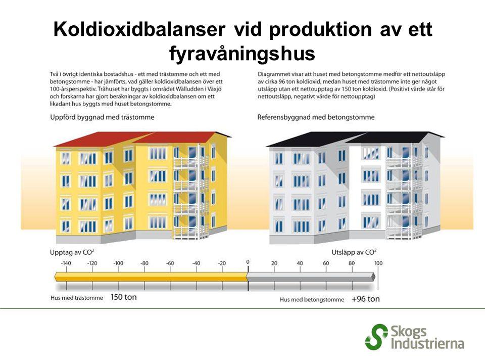 Koldioxidbalanser vid produktion av ett fyravåningshus