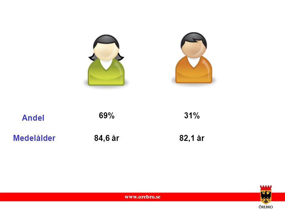 www.orebro.se Medelålder84,6 år82,1 år Andel 69%31%