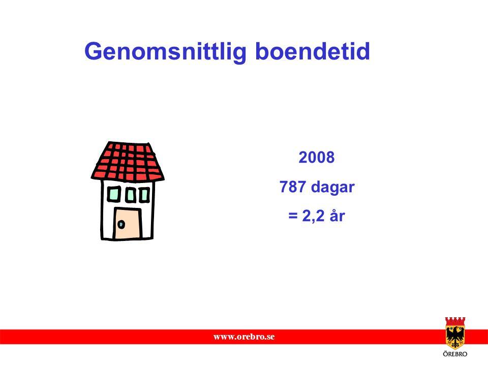www.orebro.se Genomsnittlig boendetid 2008 787 dagar = 2,2 år