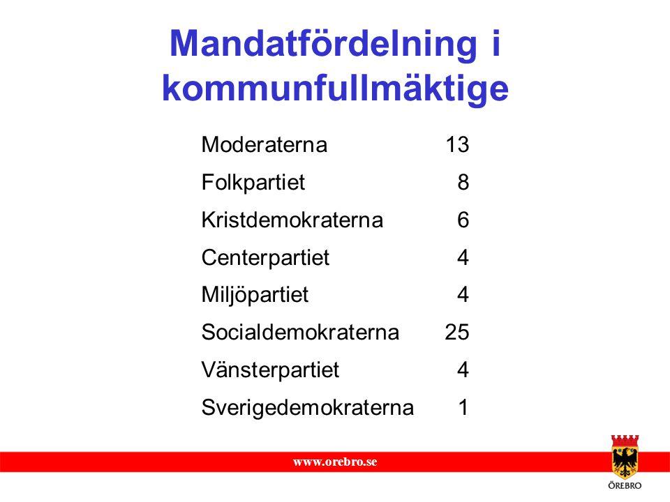 www.orebro.se Mandatfördelning i kommunfullmäktige Moderaterna 13 Folkpartiet 8 Kristdemokraterna 6 Centerpartiet 4 Miljöpartiet 4 Socialdemokraterna