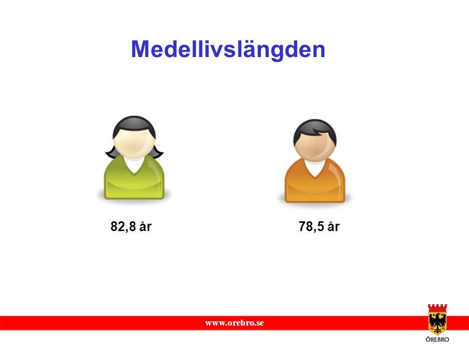 www.orebro.se Medellivslängden 82,8 år78,5 år