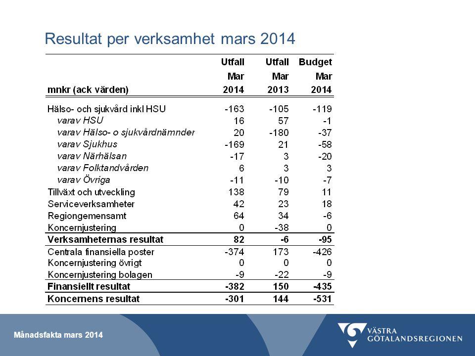 Månadsfakta mars 2014 Resultat per verksamhet mars 2014