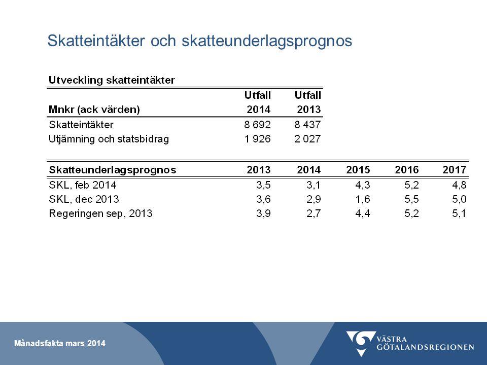 Skatteintäkter och skatteunderlagsprognos Månadsfakta mars 2014