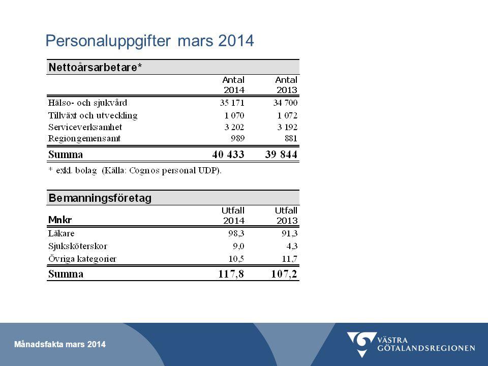 Personaluppgifter mars 2014 Månadsfakta mars 2014