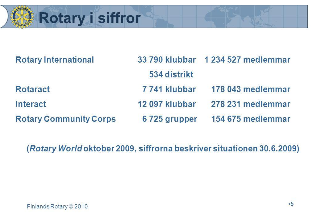 Finlands Rotary © 2010 5 Rotary i siffror Rotary International33 790 klubbar 1 234 527 medlemmar 534 distrikt Rotaract 7 741 klubbar 178 043 medlemmar Interact12 097 klubbar 278 231 medlemmar Rotary Community Corps 6 725 grupper 154 675 medlemmar (Rotary World oktober 2009, siffrorna beskriver situationen 30.6.2009)