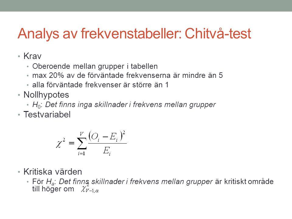 Analys av frekvenstabeller: Chitvå-test Krav Oberoende mellan grupper i tabellen max 20% av de förväntade frekvenserna är mindre än 5 alla förväntade