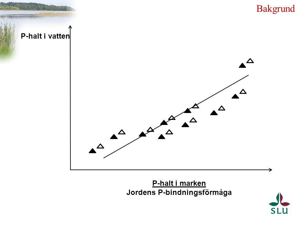 P-halt i marken Jordens P-bindningsförmåga P-halt i vatten Bakgrund