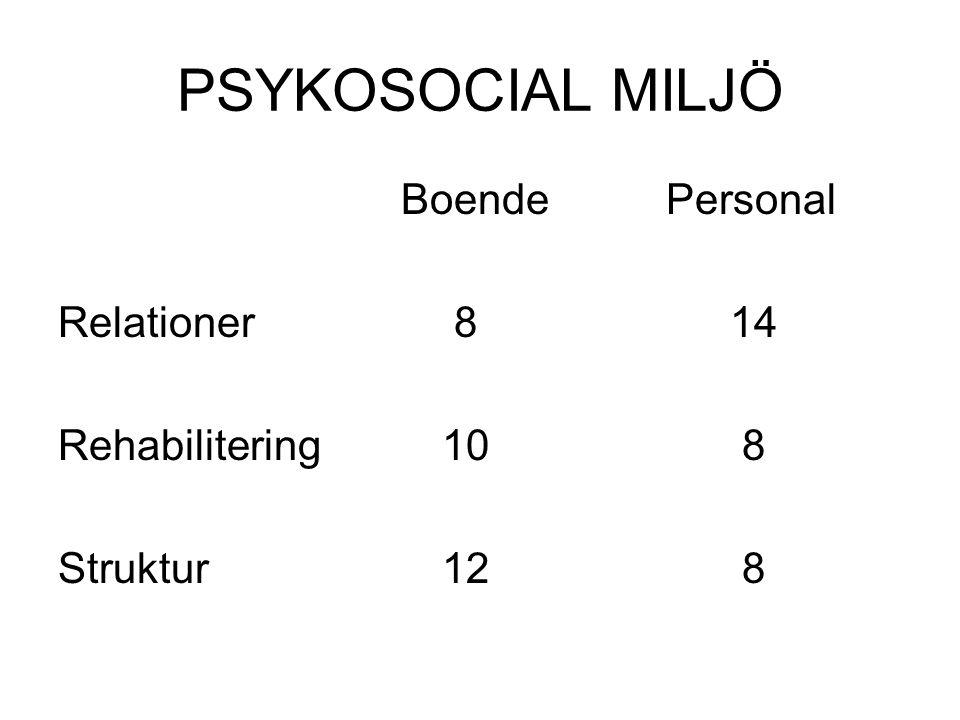 PSYKOSOCIAL MILJÖ Boende Personal Relationer 814 Rehabilitering 10 8 Struktur12 8