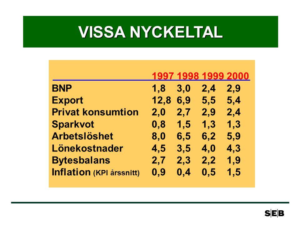 VISSA NYCKELTAL 1997199819992000 BNP 1,83,02,42,9 Export12,86,95,55,4 Privat konsumtion2,02,72,92,4 Sparkvot 0,81,51,31,3 Arbetslöshet 8,06,56,25,9 Lönekostnader 4,53,54,04,3 Bytesbalans2,72,32,21,9 Inflation (KPI årssnitt) 0,90,40,51,5