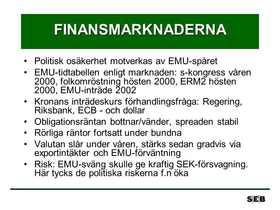 FINANSMARKNADERNA Politisk osäkerhet motverkas av EMU-spåret EMU-tidtabellen enligt marknaden: s-kongress våren 2000, folkomröstning hösten 2000, ERM2 hösten 2000, EMU-inträde 2002 Kronans inträdeskurs förhandlingsfråga: Regering, Riksbank, ECB - och dollar Obligationsräntan bottnar/vänder, spreaden stabil Rörliga räntor fortsatt under bundna Valutan slår under våren, stärks sedan gradvis via exportintäkter och EMU-förväntning Risk: EMU-sväng skulle ge kraftig SEK-försvagning.